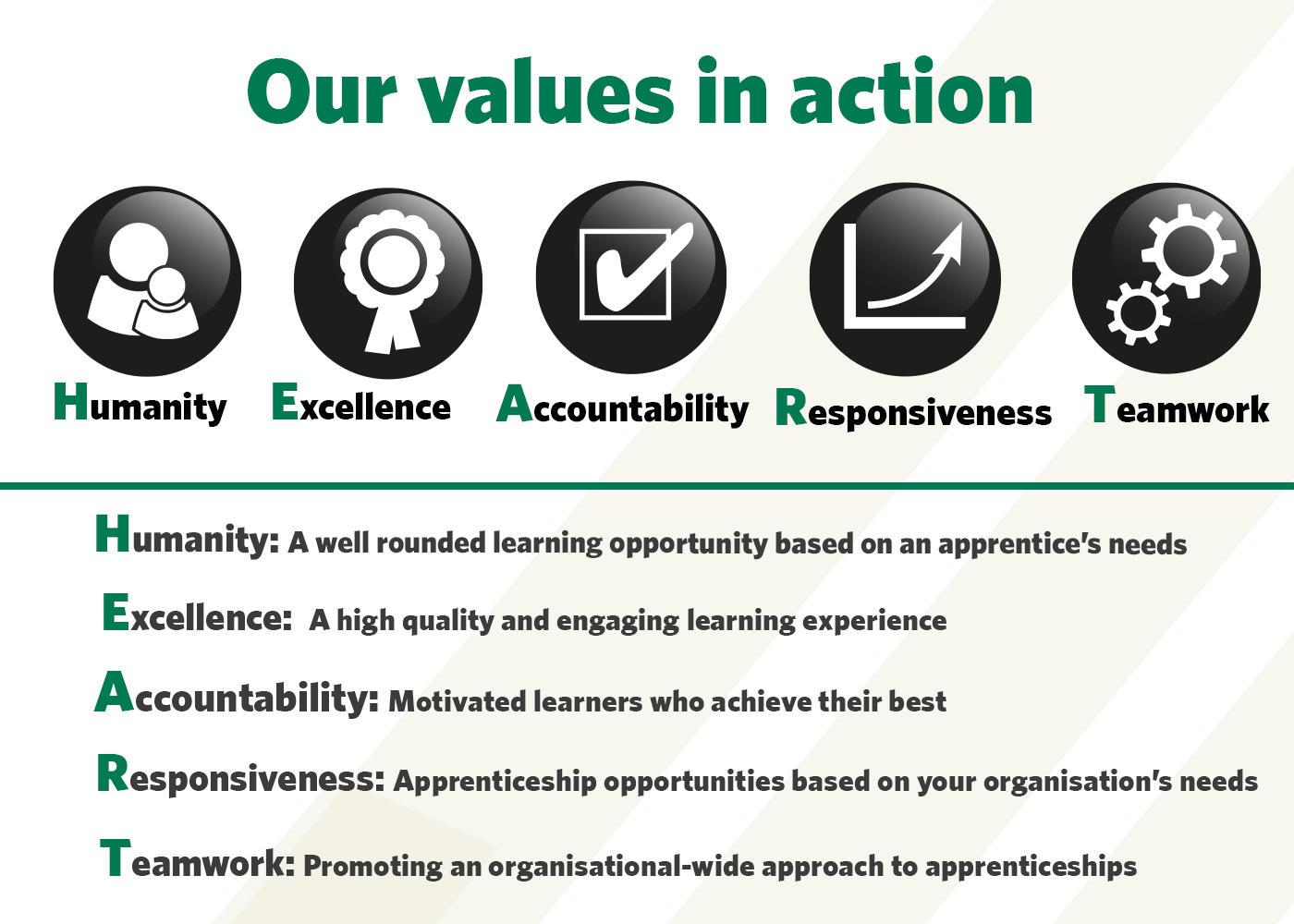 St John Ambulance's organisational values which spell HEART, humanity, excellence, accountability, responsiveness and teamwork.