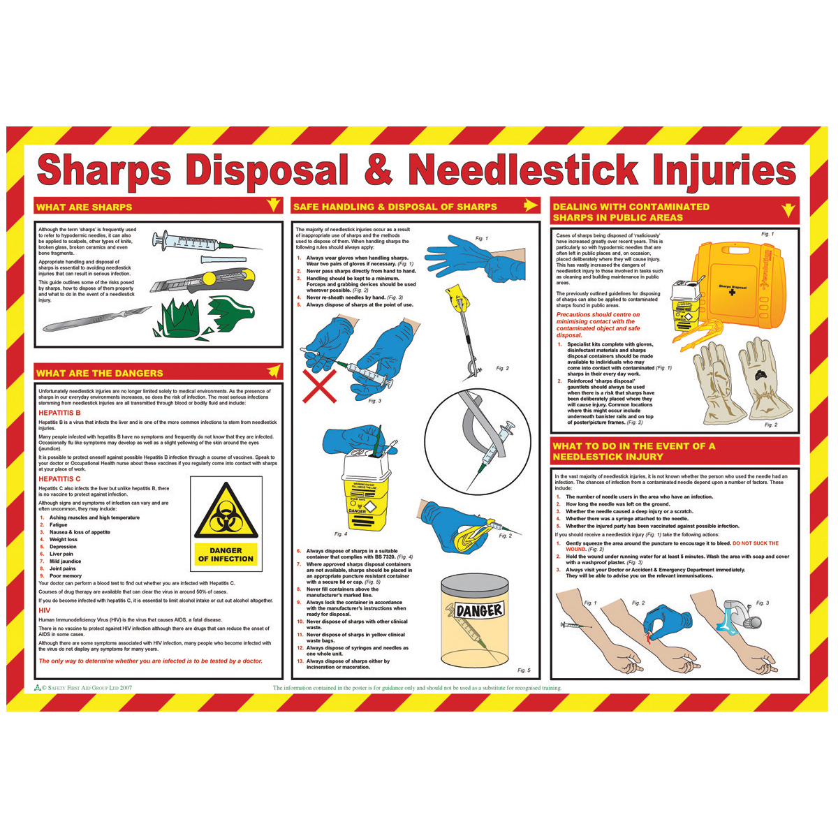 Sharps Disposal Poster